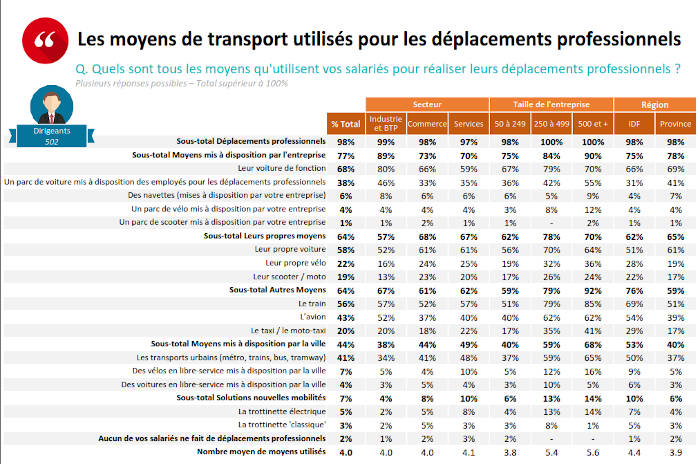 Baromètre de la mobilité durable en entreprise