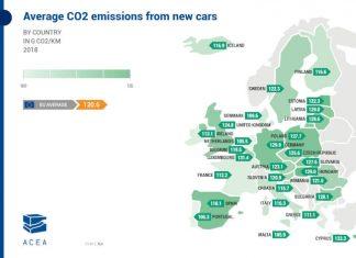 ACEA - émissions de CO2 des VP neufs en Europe en 2018