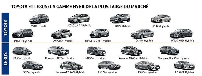 Toyota et Lexus : la gamme hybride la plus large du marché