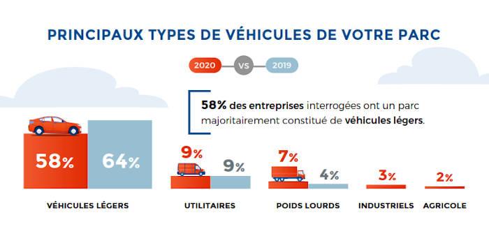 Source : Baromètre Ofices 2020 des gestionnaires de flottes / Ha!