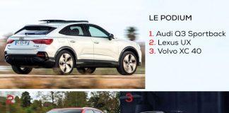 Véhicules premium 2020 - Segment C SUV