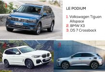 Véhicules premium 2020 - Segment D SUV