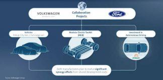 Alliance Ford Volkswagen