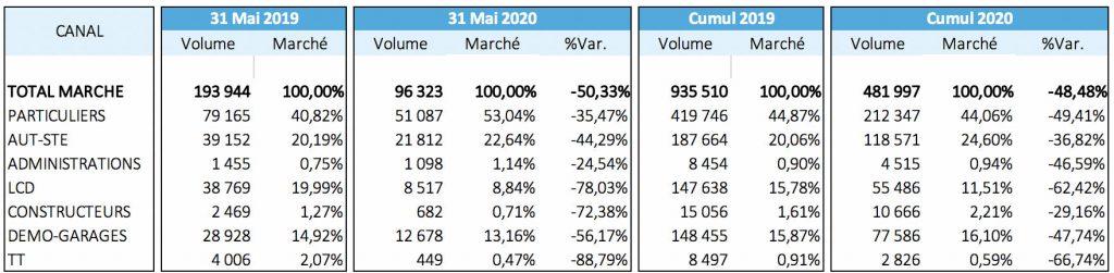 autoways mai 2020 canaux
