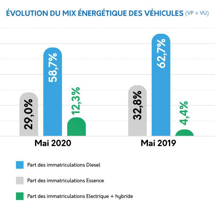 Sesamlld - chiffres mix énergétiques lld mai 2020