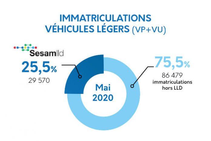 sesamlld - chiffres lld mai 2020