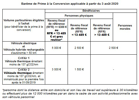 Barème prime à la conversion août 2020