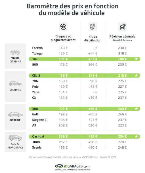 Baromètre réparation automobile 2020 iDGarages.com - Tarifs selon les modèles