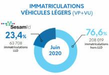 Baromètre LLD juin 2020