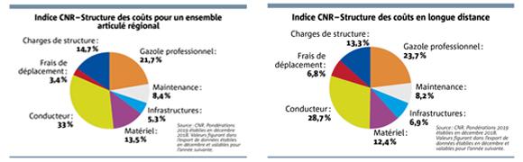 indice CNR
