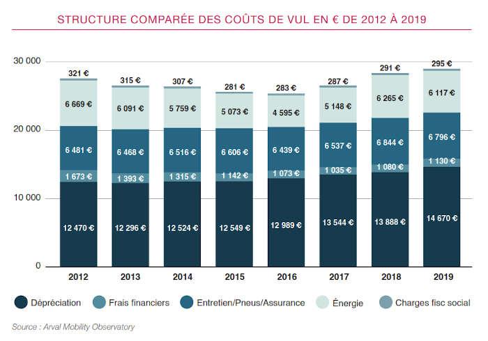 TCO Scope 2020 structure VUL