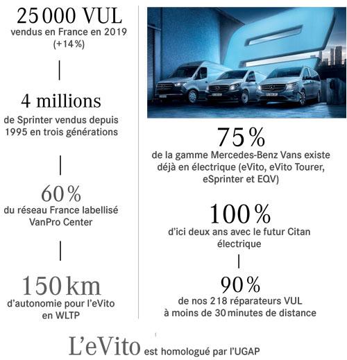Chiffres Mercedes-Benz