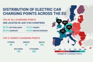 distribution bornes recharge UE