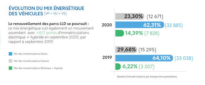Immatriculations en LLD par type de motorisation en septembre 2020