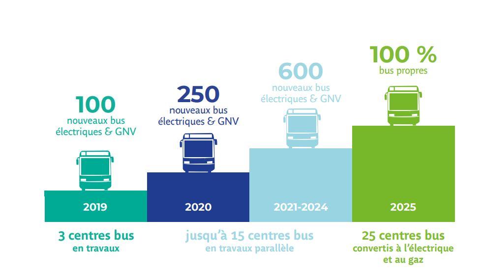 (C) Île-de-France Mobilités et RATP