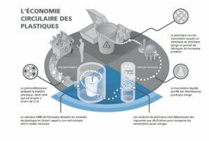 Pyrowave économie circulaire plastique