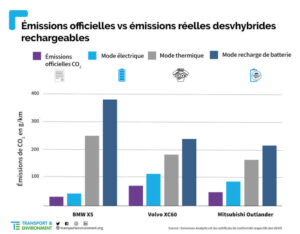 emissions hybrides rechargeables