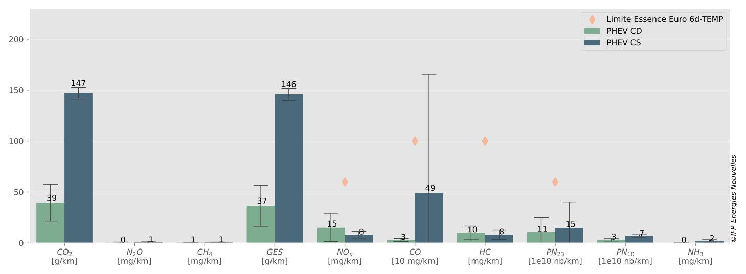 Comparaison des émissions moyennes en mode CS et CD du véhicule hybride rechargeable essence sélectionné sur le protocole expérimental. Source : Ifpen