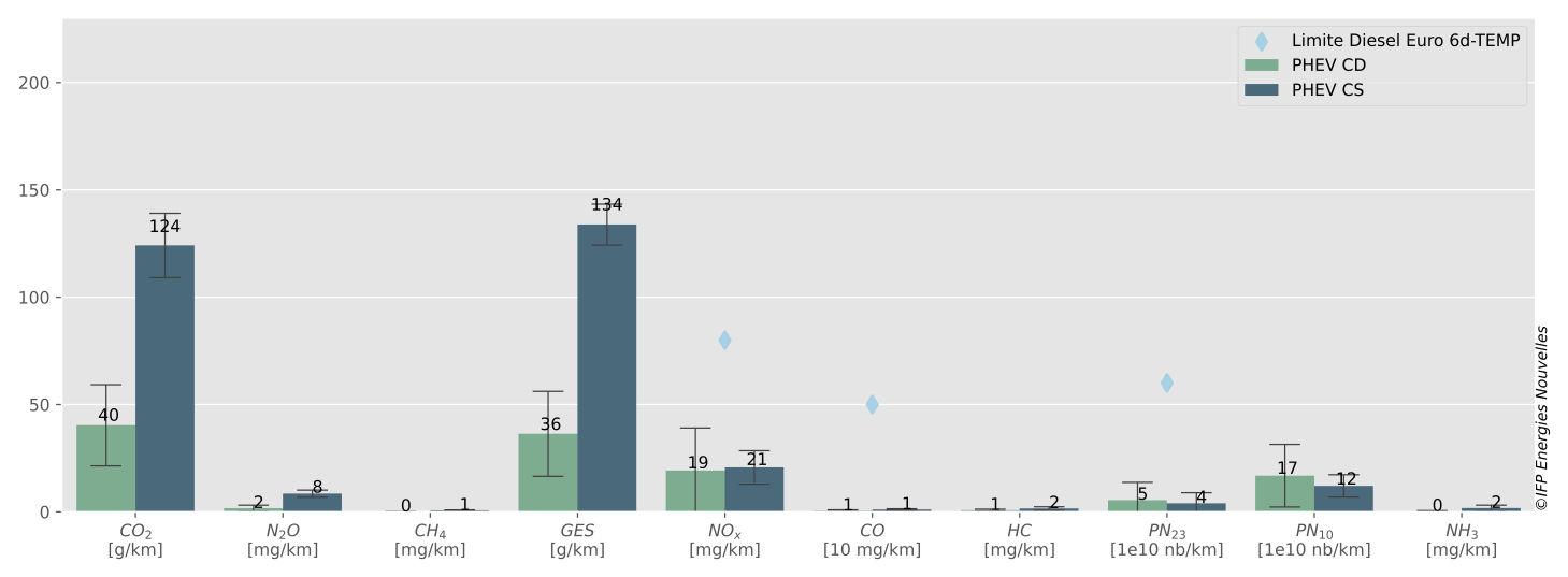 Comparaison des émissions moyennes en mode CS et CD du véhicule hybride rechargeable diesel sélectionné sur le protocole expérimental.  Source : Ifpen
