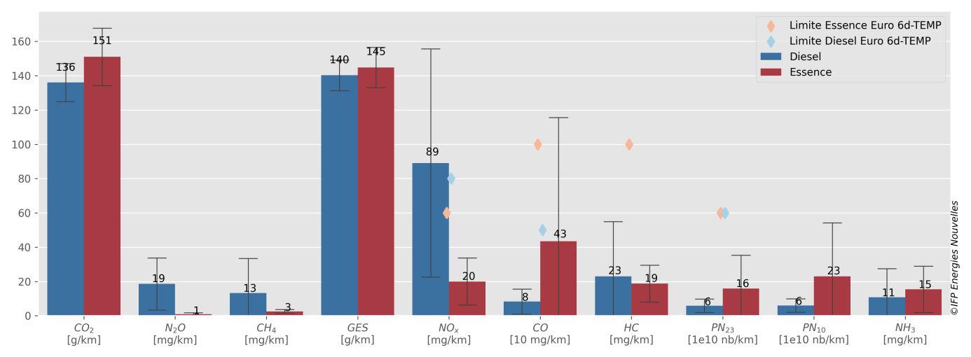 Ifpen - résultats de l'étude sur les émissions réelles des véhicules essence et diesel