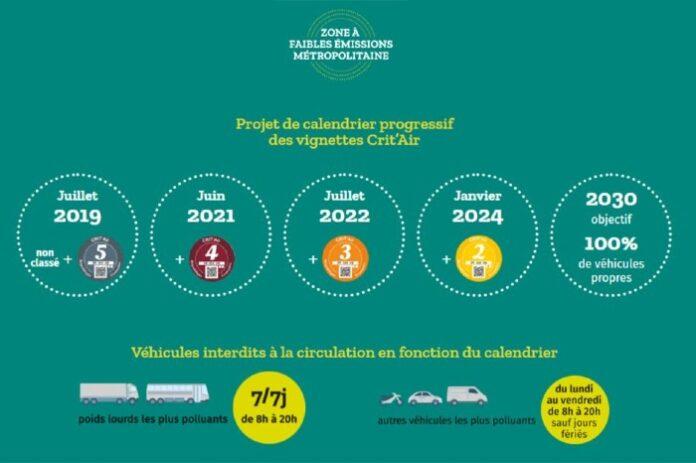 Interdiction circulation Crit'Air 4 Grand Paris