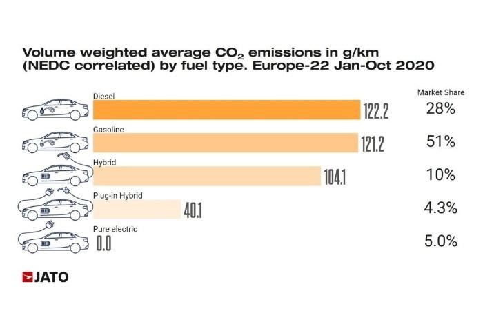 émissions CO2 motorisations