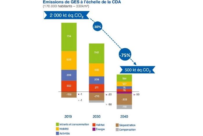 émissions CO2 La Rochelle