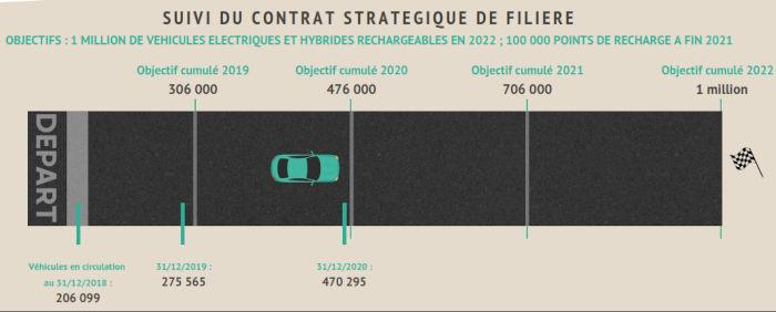 Objectifs de circulation de véhicules électriques et hybrides rechargeables d'ici 2022