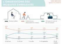 observatoire mobilités français