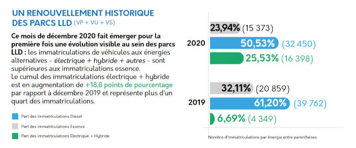 Immatriculations LLD décembre 2020