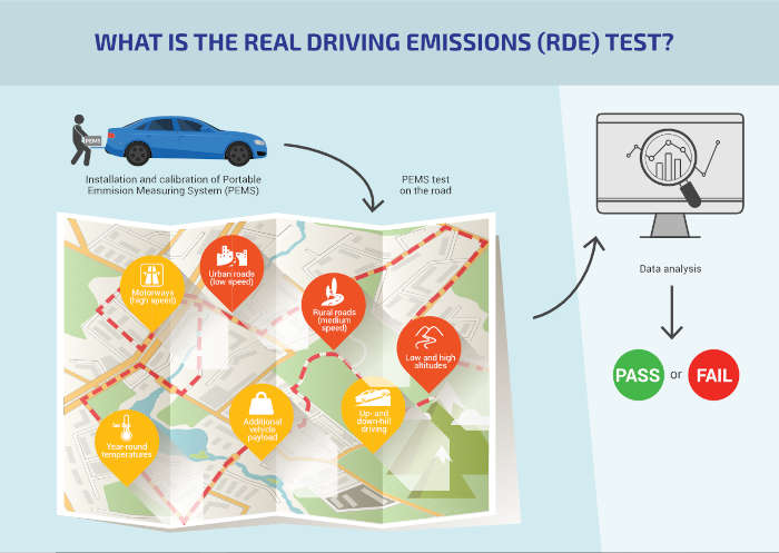 Test Real Driving Emissions (RDE)