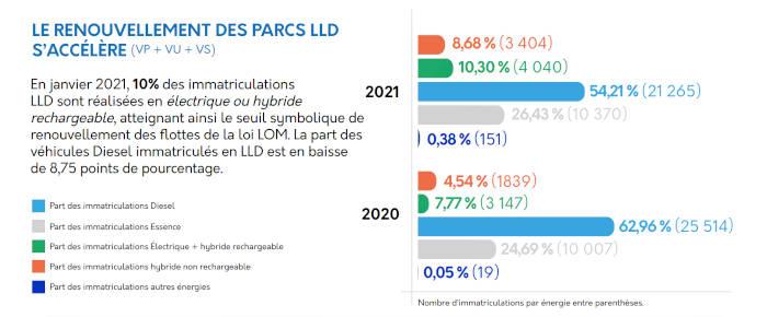 Immatriculations LLD janvier 2021 par motorisation