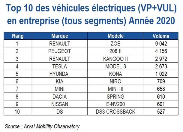 palmarès 2020 véhicules entreprise