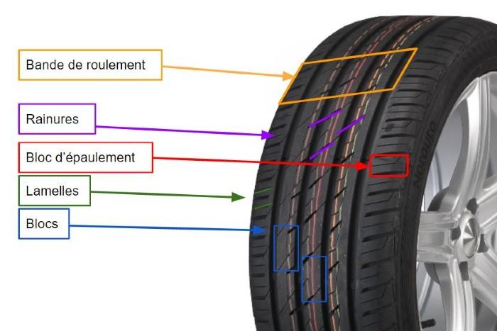 explications structure pneu