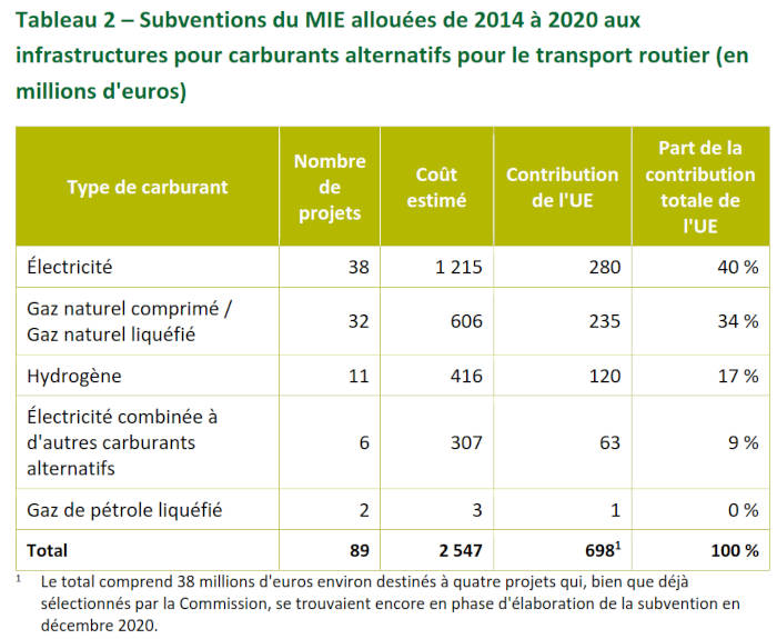 Subventions du MIE allouées de 2014 à 2020 aux infrastructures pour carburants alternatifs pour le transport routier (en millions d'euros)