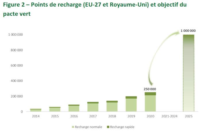 Points de recharge (EU-27 et Royaume-Uni) et objectif du pacte vert