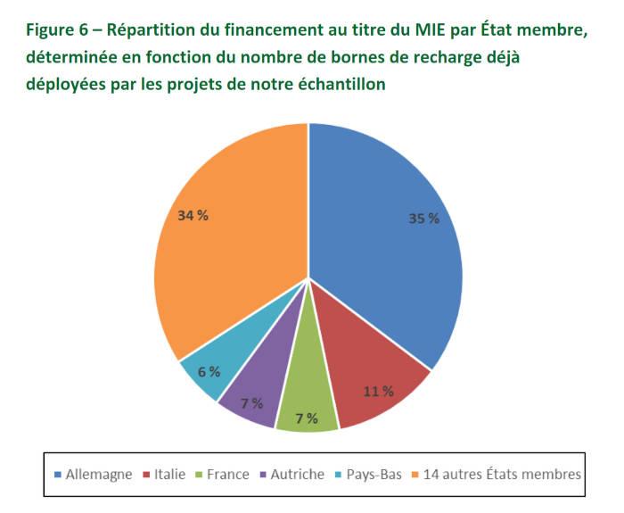 Répartition du financement au titre du MIE par État membre, déterminée en fonction du nombre de bornes de recharge déjà déployées par les projets de l'échantillon