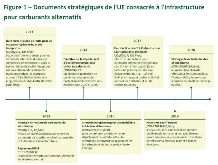 Documents stratégiques de l'UE consacrés à l'infrastructure pour carburants alternatifs