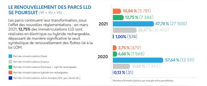 LLD mars 2021 énergies