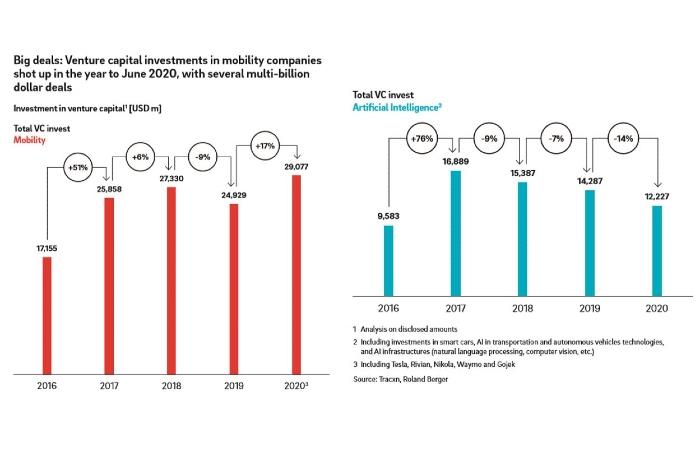 investissements mobilité IA ADR