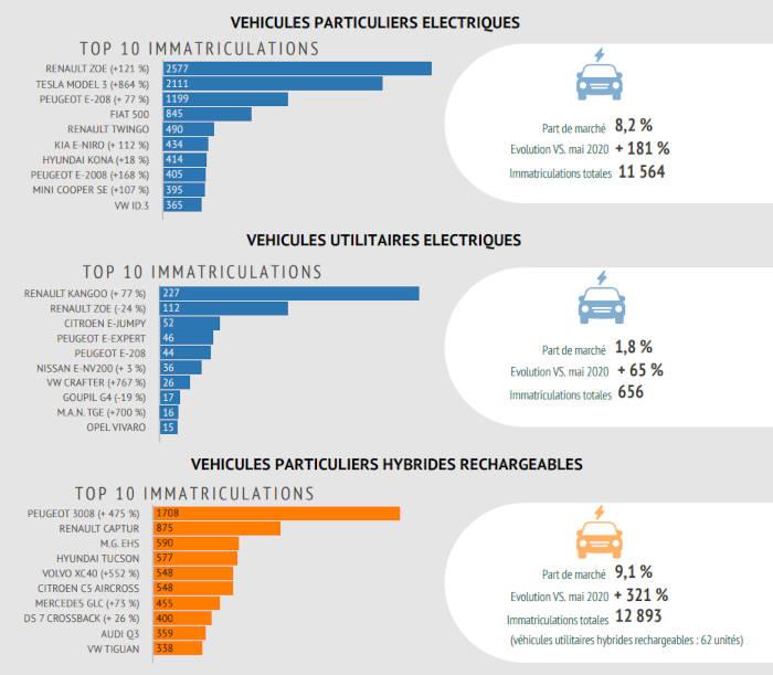 Immatriculations de véhicules légers électrifiés rechargeables en mai 2021