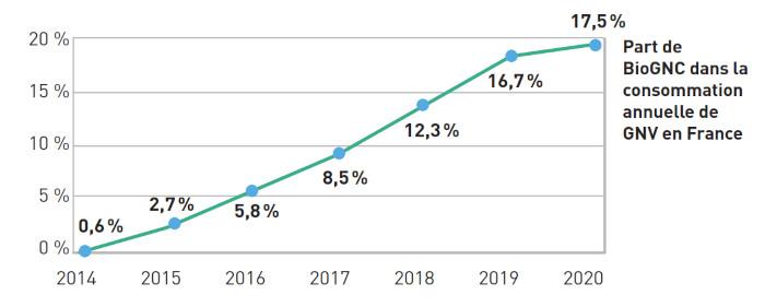 Part de bioGNC dans la consommation annuelle deGNV en France