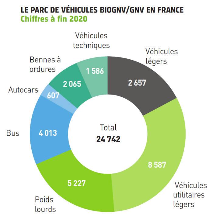Parc de véhicules GNV en France à fin 2020