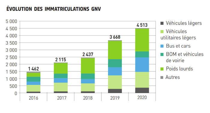 Évolution des immatriculations de véhicules GNV