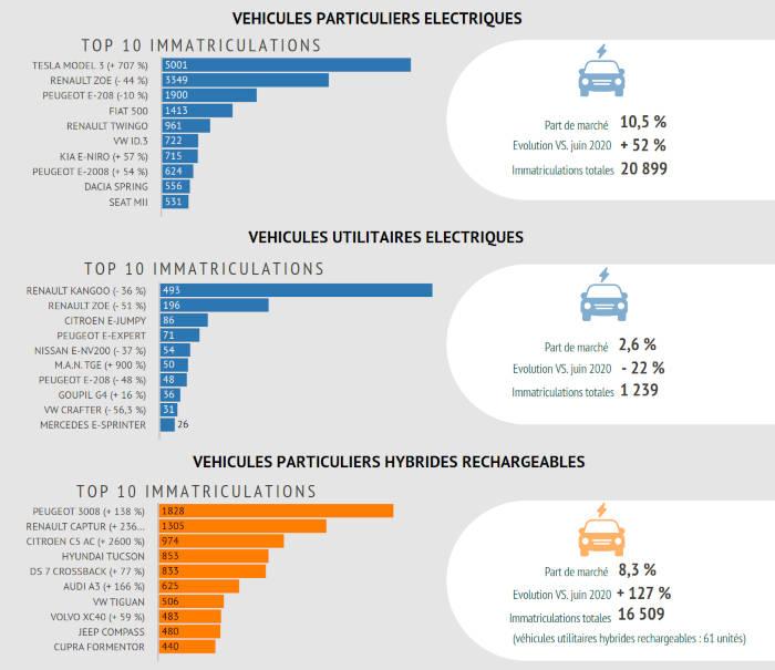 Immatriculations de véhicules légers rechargeables en juin 2021