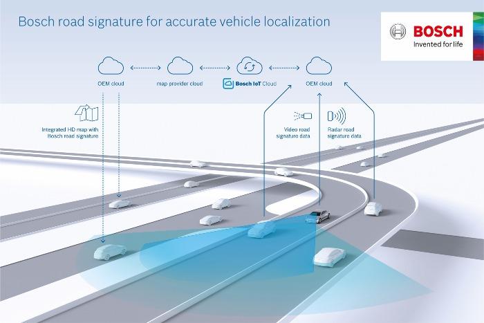 signature routière Bosch