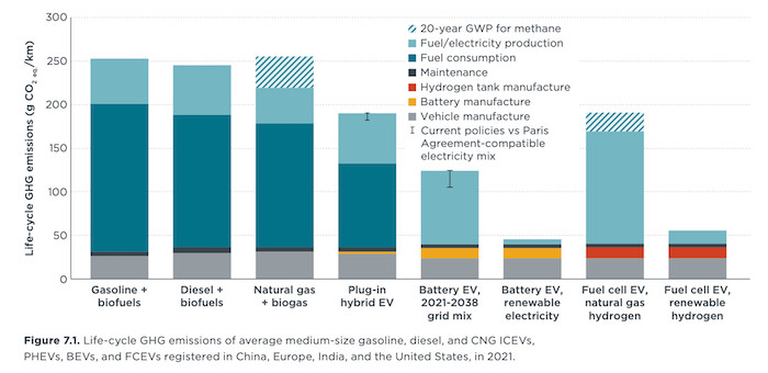 Rapport de l'ICCT sur les émissions de gaz à effet de serre (GES) sur l'ensemble du cycle de vie des voitures neuves moyennes