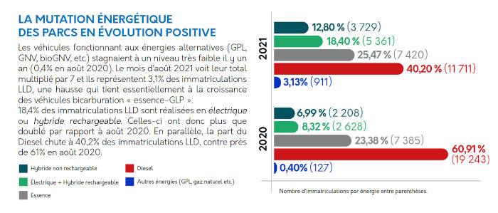 LLD aout 2021 energies