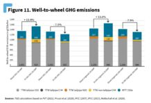 Transport&Environment Iveco GNL diesel